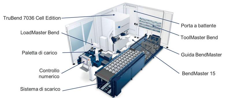 La TruBend Cell7000 è adatta per pezzi fino a 1,5 kg e il formato del pezzo spiegato è quello di un foglio A4.