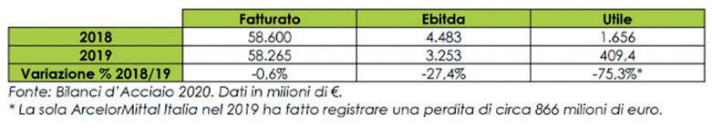 L'incidenza sul fatturato del valore aggiunto (8,3 miliardi di euro) è intorno al 15%, quota invariata rispetto al 2018.