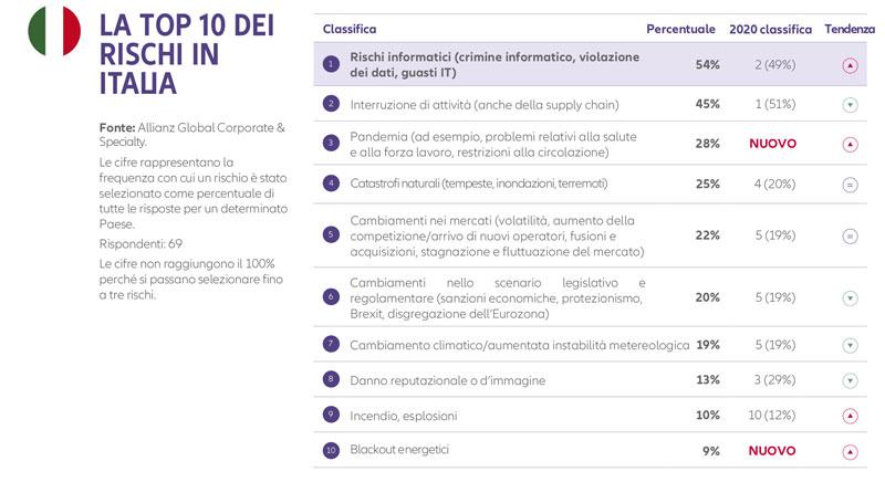 I dieci rischi più sentiti in Italia. ©Allianz Global Corporate & Specialty