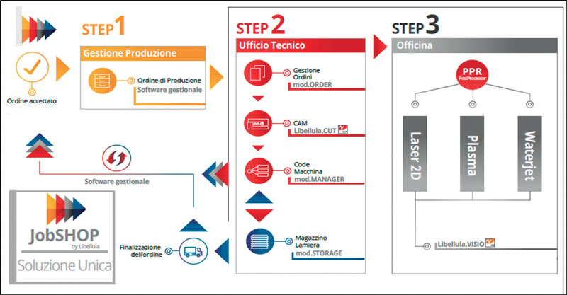La filosofia di Libellula è quella di creare un software all-in-one, con il quale il cliente possa programmare tutte le fasi di lavorazione.