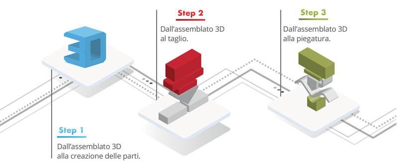 FABLE consente di digitalizzare e ottimizzare in tre soli passaggi il processo di taglio e di piegatura della lamiera.