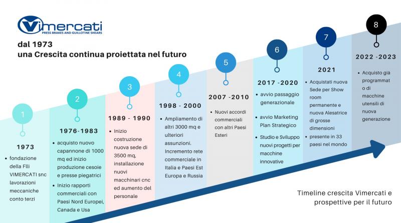 Dal 1973, una realtà in costante crescita