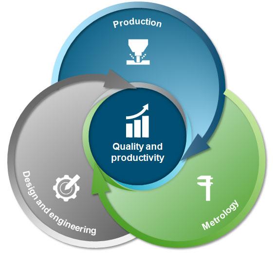 L'approccio Smart Manufacturing crea connessioni digitali continue tra le funzioni, portando alla gestione evoluta dei processi.