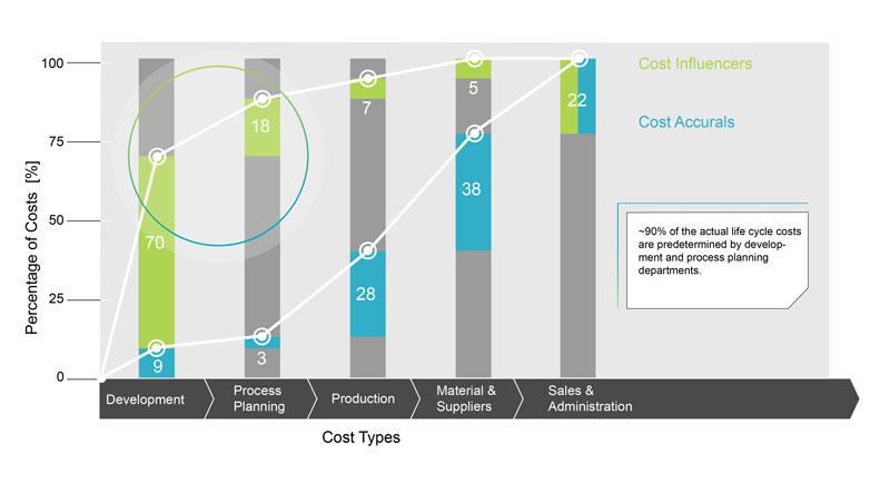 Ripartizione dei costi lungo le fasi di sviluppo prodotto (illustrazione propria, fonte: Ehrlenspiel, TU Munich).