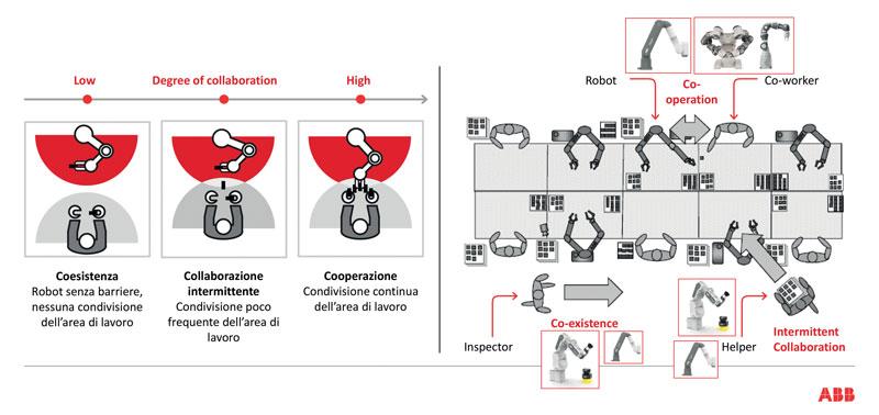 ABB offre robot e strategie di sicurezza differenti per soddisfare i bisogni di tutte le applicazioni collaborative.