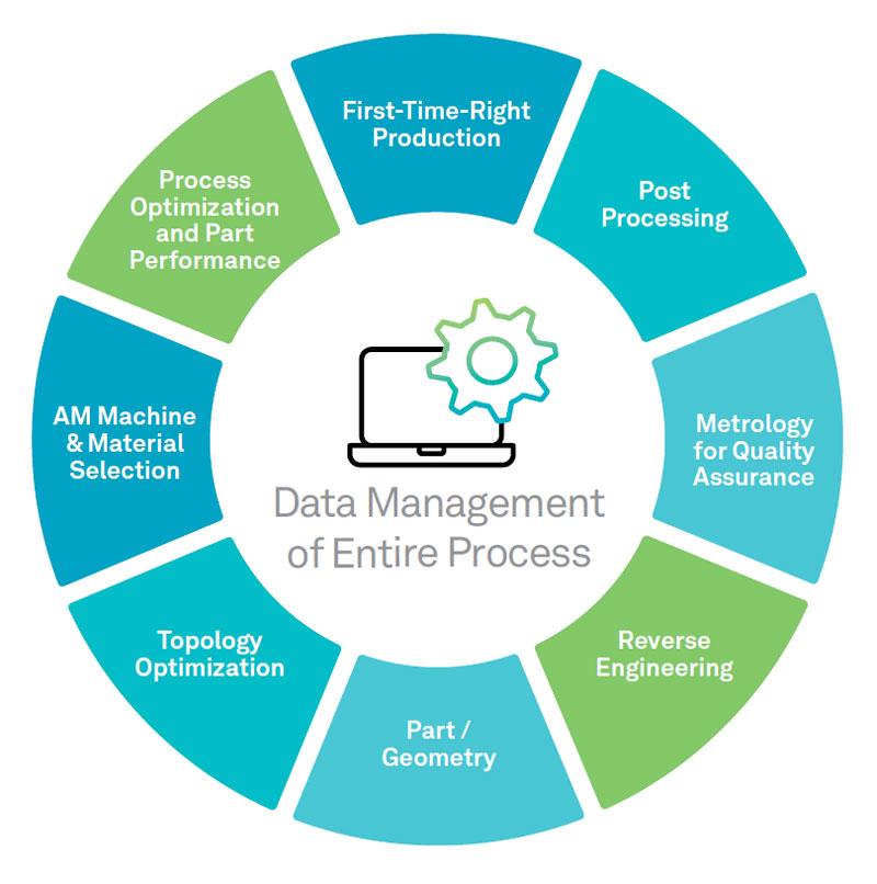 I processi secondari sono collegati tramite la gestione integrata dei dati.