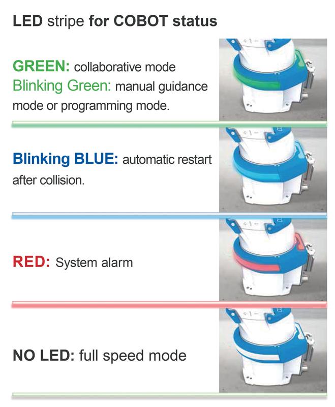 La sicurezza è garantita in diversi modi, inclusa l'illuminazione a LED che fornisce la conferma immediata dello stato della cella di lavoro.