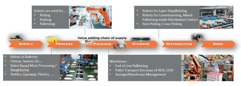 Per il settore del Consumer Goods, KUKA si è aperta anche a un'applicazione abbastanza nuova, quella della pallettizzazione leggera.