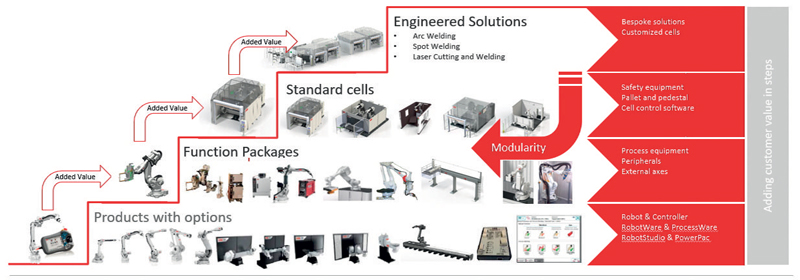 ABB propone soluzioni modulari, ovvero un portafoglio di prodotti in cui i singoli elementi possano essere facilmente combinati tra loro sia per creare differenti tipi di soluzioni, sia per rendere la complessità delle celle facilmente scalabile.