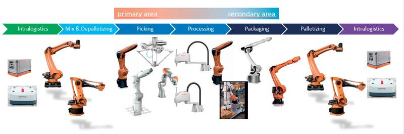 KUKA punta ad avere un portafoglio prodotti il più vasto possibile e che abbracci qualsiasi settore.