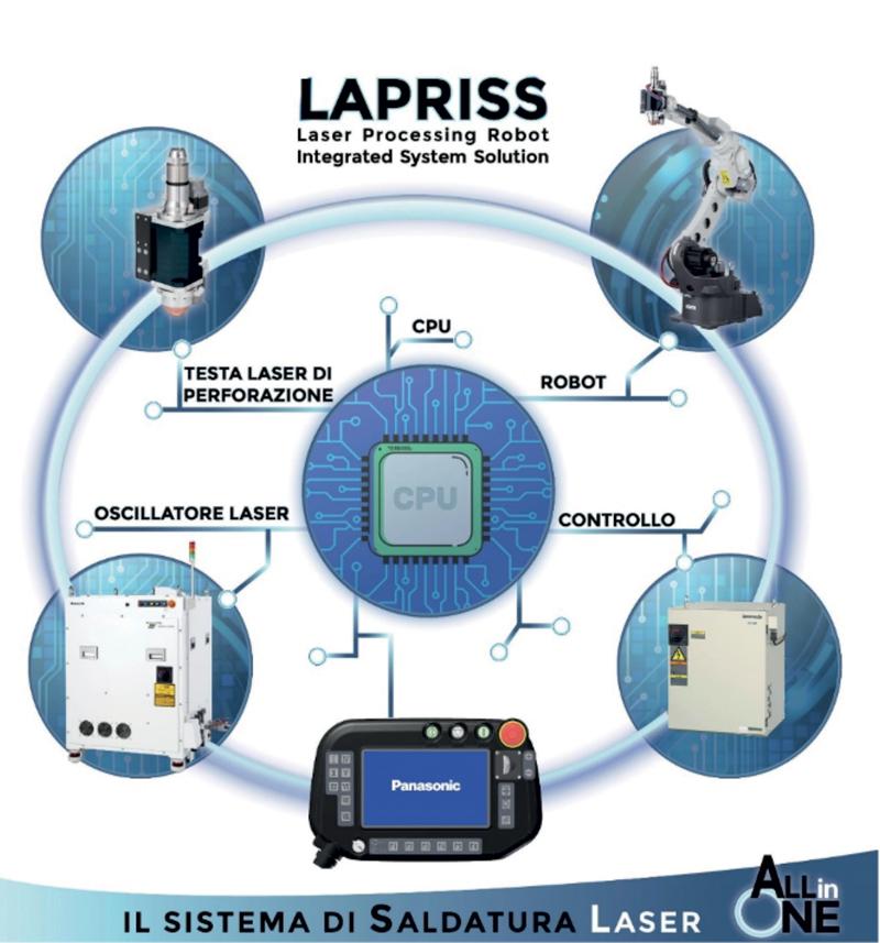 LAPRISS offre una completa fusione tra componenti robot e saldatrice.