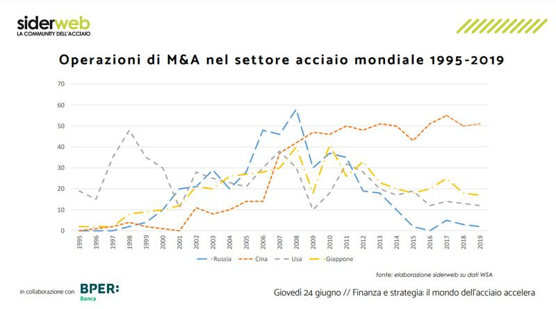 Acciaio e finanza: capitalizzazione e investimenti per sostenere la ripresa