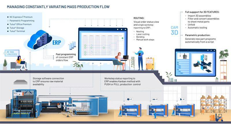 A Blechexpo Prima Power presenta tutta la gamma di soluzioni per la lamiera, compreso il software per la produzione intelligente