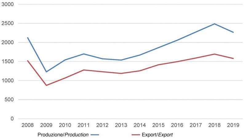 Industria italiana delle macchine e degli utensili per la lavorazione del legno: storico produzion e e export, 2008-2019. (Fonte: ufficio studi Acimall)