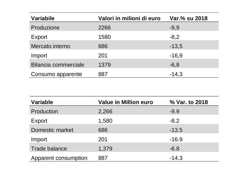 Industria italiana delle macchine e degli utensili per la lavorazione del legno: consuntivi 2019. (Fonte: ufficio studi Acimall)