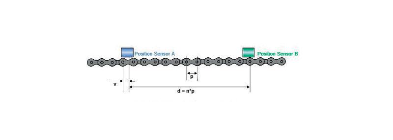 Il principio di misurazione del sistema CMM-S.