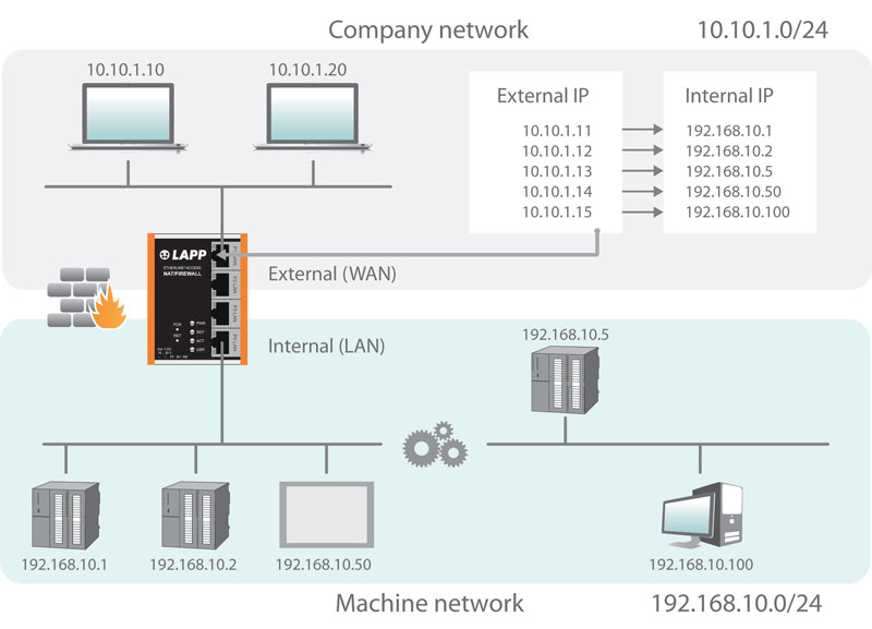 Operating scheme of the new line ETHERLINE® ACCESS NF04T NAT/Firewall.