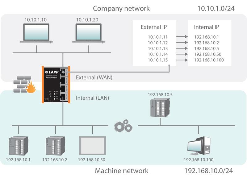 Schema di funzionamento della nuova linea ETHERLINE® ACCESS NF04T NAT/Firewall.