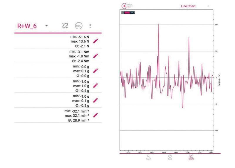 Figura 4. Rappresentazione dei dati misurati su app Android.
