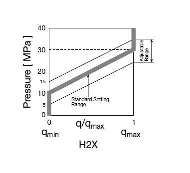 Controllo della Pressione con aumento della pressione (H2X).