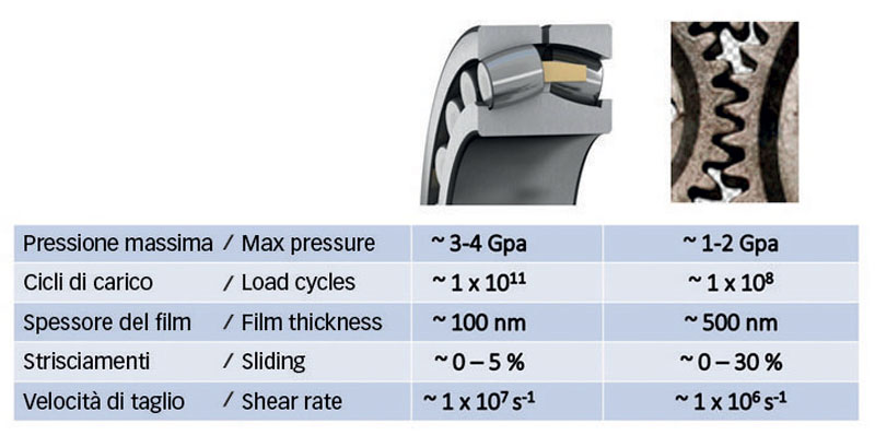 Fig. 2: Comparison of typical conditions between contacts in rolling bearings and gears.
