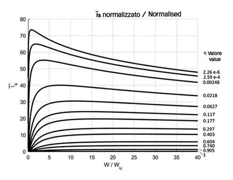 Fig. 4. Example of normalized value used in the examples, with η being the environmental factor η=ηb ηc (as in bearings).
