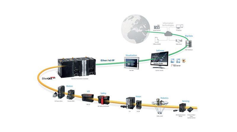 Logica, motion, robotica, HMI, visione, rilevamento, sicurezza e simulazione 3D sono integrati in un'unica piattaforma.