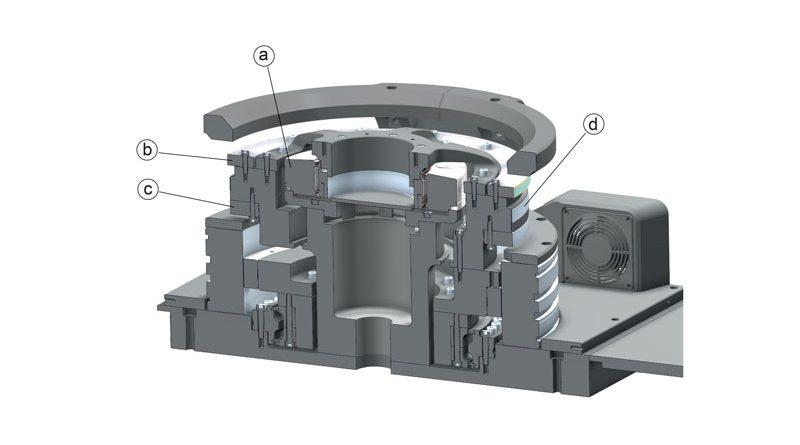 Vista in sezione dell'unità dimostrativa con posizione dei singoli sistemi di misura angolari.