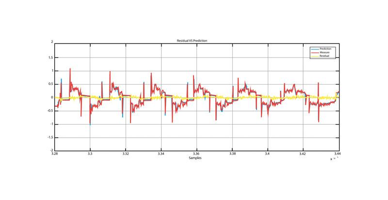 Il software NUMai di NUM fornisce agli utenti di macchine utensili CNC capacità di monitoraggio delle condizioni a costi molto convenienti. Questo schema mostra la previsione della rete neurale di una variabile (blu) e il valore misurato della variabile (rosso). L'errore residuo è mostrato in giallo.
