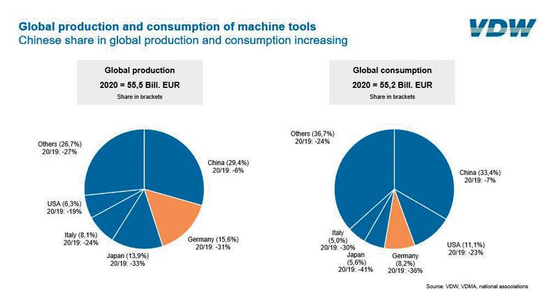 Global production and consumption of machine tools.