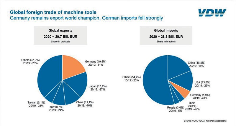Global foreign trade of machine tools.
