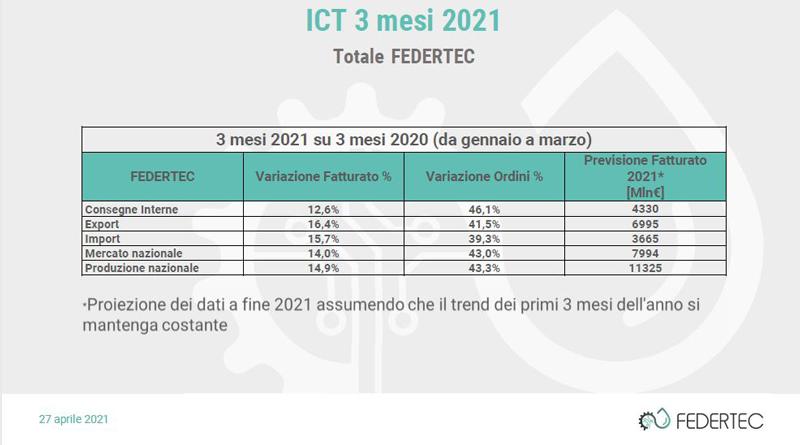 Il comparto rappresentato da FEDERTEC guarda al 2021 con ottimismo