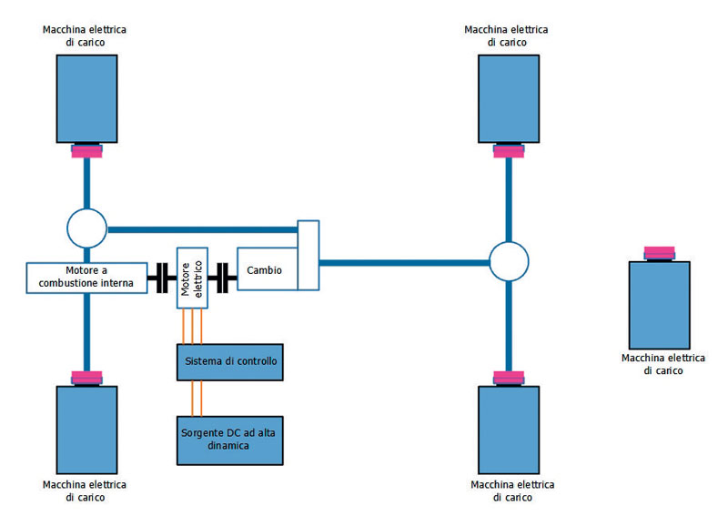 Figure 2. Schematic representation of a test bench.