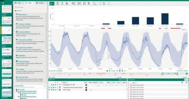 Advanced Analytics Boosts Production