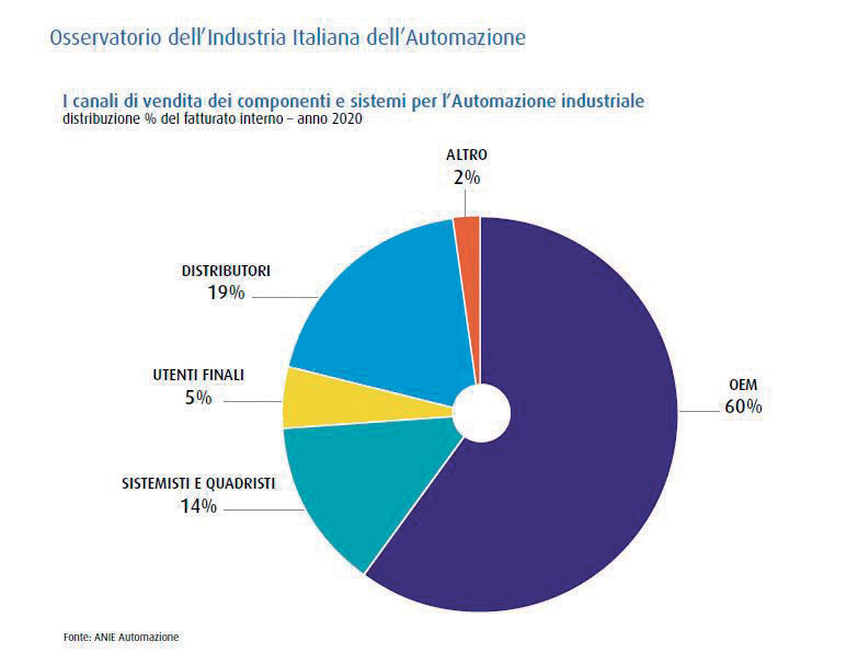 The Observatory of the Italian Automation Industry: Sales channels for components and systems for industrial automation.