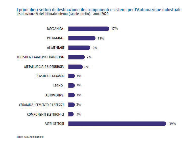 he top ten target sectors for industrial automation components and systems. % Distribution of internal turnover (direct sales).