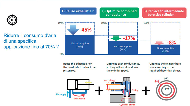 Figura 7: A parità di performance, il consumo di aria compressa potrebbe essere ridotto del 70%.