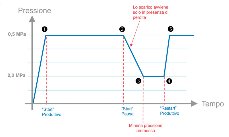 Figura 4: In ottica monitoring e saving, un importante tassello tecnico è rappresentato dal sistema di stand-by (valvola VEX).