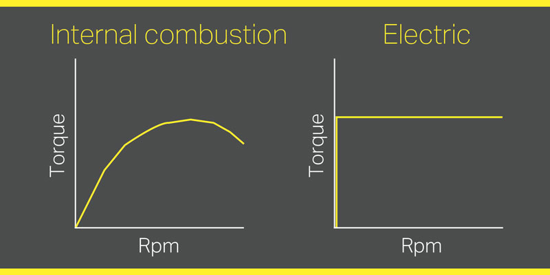 In EVs, it's hard to achieve torque/acceleration from the battery without a transmission. The higher rate of rpms in EVs also puts extra demands on the transmission.