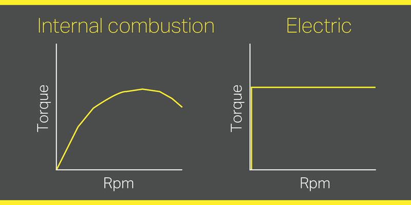 Nei veicoli elettrici, è difficile ottenere momento torcente/accelerazione dalla batteria senza il cambio. Il numero di giri/min superiore dei veicoli elettrici impone requisiti supplementari alla trasmissione.