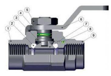 Ghinox mini ball valve technical features 1 Stainless steel AISI 316L Body; 2 PTFE Seats; 3 Stainless steel AISI 316L Spindle; 4 FKM Seal O-RING; 5 Stainless steel AISI 316L Hex Nut; 6 Stainless steel AISI 316L Spindle; 7 Stainless steel AISI 316L Ball; 8 FKM Seal O-RING; 9 Stainless steel AISI 316L Fitting.