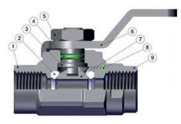 Le caratteristiche della mini valvola a sfere Ghinox 1 Corpo in acciaio inox AISI 316L; 2 Guarnizione sede sfera in PTFE; 3 Albero in acciaio inox AISI 316L; 4 Guarnizione O-RING in FKM; 5 Dado esagonale in acciaio inox AISI 316L; 6 Leva di comando in acciaio inox AISI 316L; 7 Sfera in acciaio inox AISI 316L; 8 Guarnizione O-RING in FKM; 9 Raccordo in acciaio inox AISI 316L.