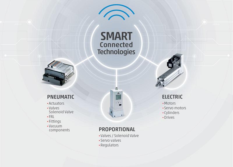 Figura 5. L'approccio multitecnologico di Camozzi Automation.