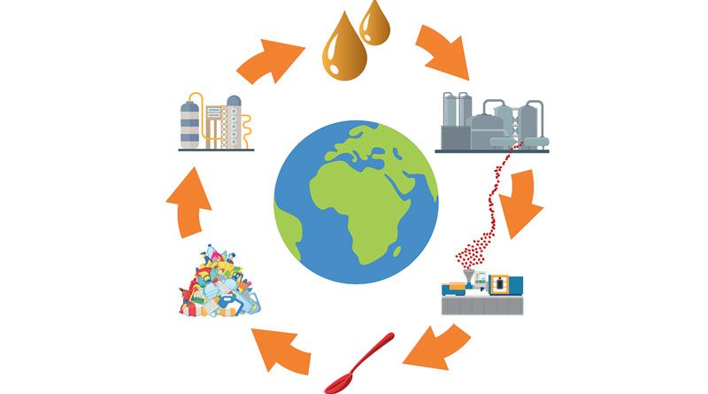 Un nuovo ciclo di vita per la plastica: la tecnologia a reattore catalitico idrotermico consente di trasformare i rifiuti plastici in petrolio e di fabbricare nuovi prodotti a base di polimeri.