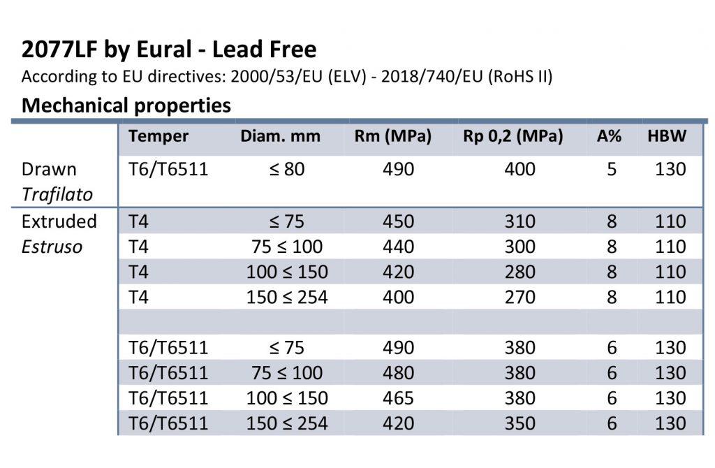 Caratteristiche meccaniche che identificano la lega 2077 LF di Eural Gnutti.