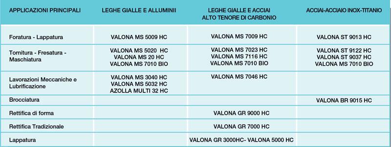 Applicazioni principali della gamma di oli da taglio interi Valona HC.