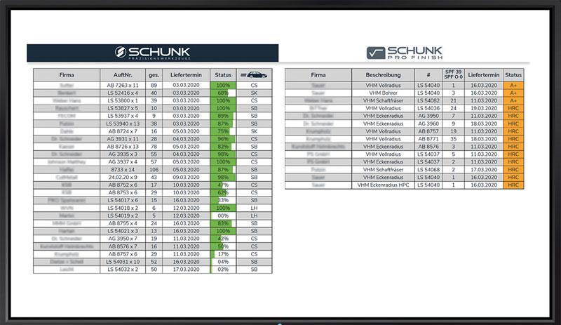 Schunk non ha solo implementato il flusso di lavoro RFID di ANCA per la riaffilatura non ordinata, ma utilizza anche i dati di produzione in una scheda di programmazione digitale che mostra lo stato di ciascuna lavorazione.