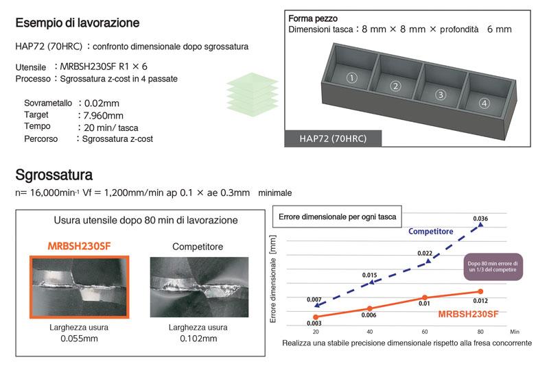 Esempio di lavorazione eseguito con una fresa R1x6 nella lavorazione di sgrossatura di acciaio sinterizzato a 70 HRc.
