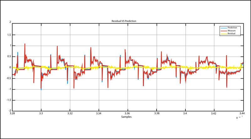 Facilitare il monitoraggio delle condizioni delle MU a CNC