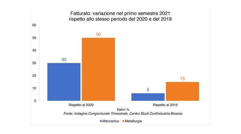 A Brescia, nel 2° trimestre si consolida la ripresa